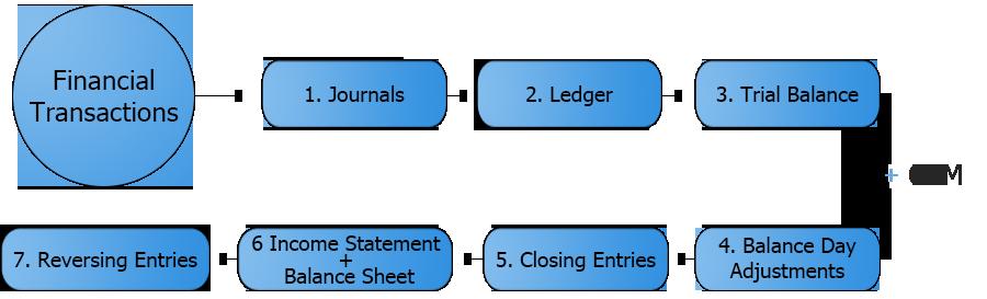 accounting diagram